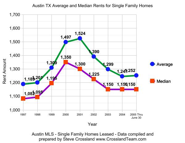 Austin TX Historic Rental Averages and Medians 1997 through June 2005 YTD