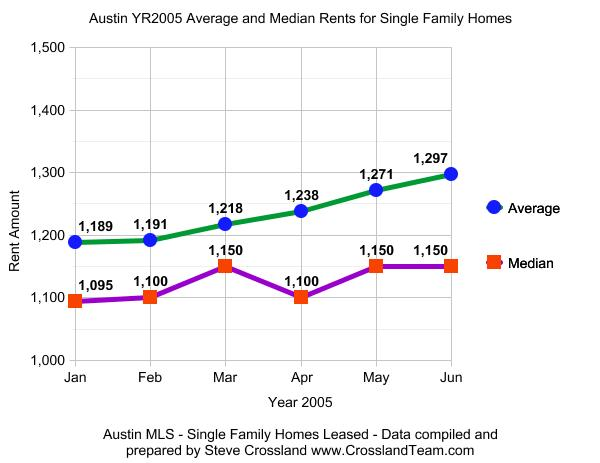 Austin YTD June 2005 Rental Market for Single Family Homes