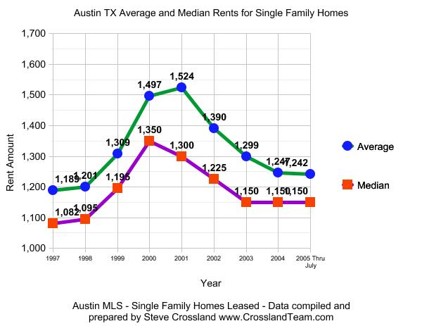Austin Rental Market - 1999 to July 2005