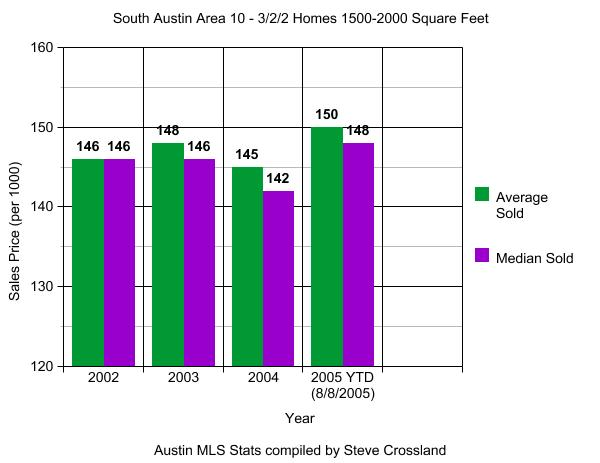 South Austin (Area 10) Sales Graph