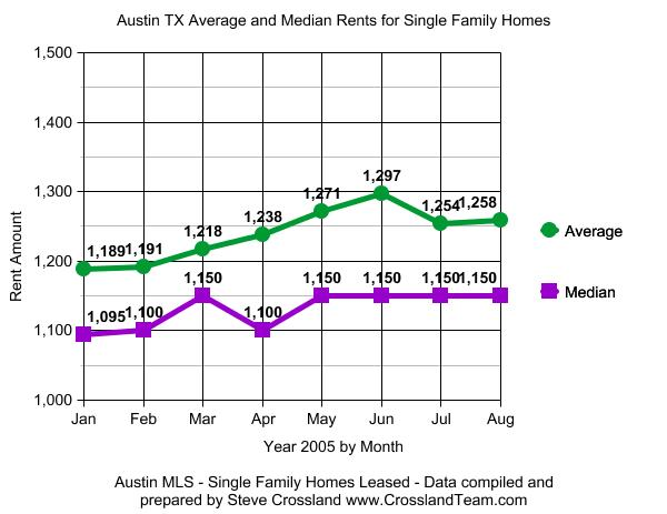 2005 Year to Date Leasing fro Austin MLS