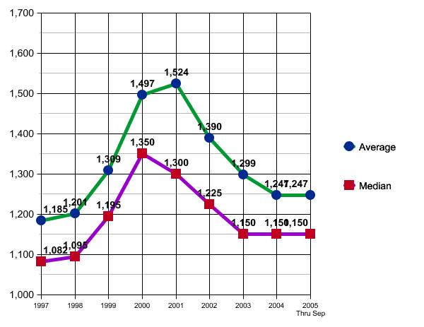 Historical Austin Leasing by Year