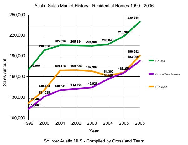 Austin Real Estate Sales Stats