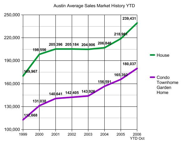 Austin Sales Market Graph