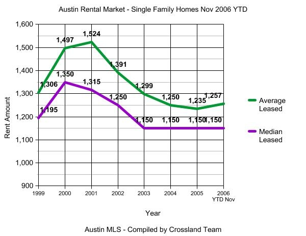 Austin Rental Market Historic Graph