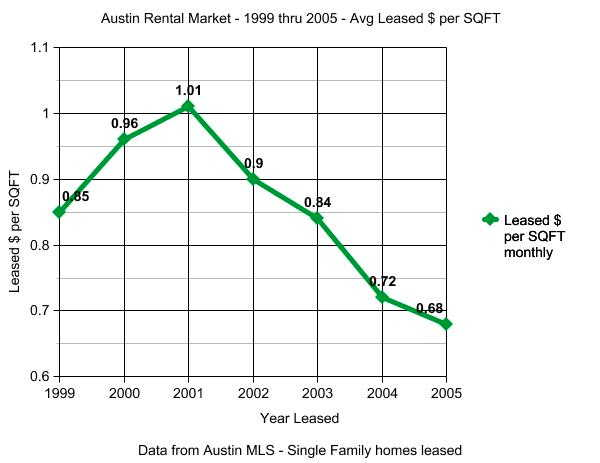 Austin Rental Market 1999 through 2005 Average Price per square foot.