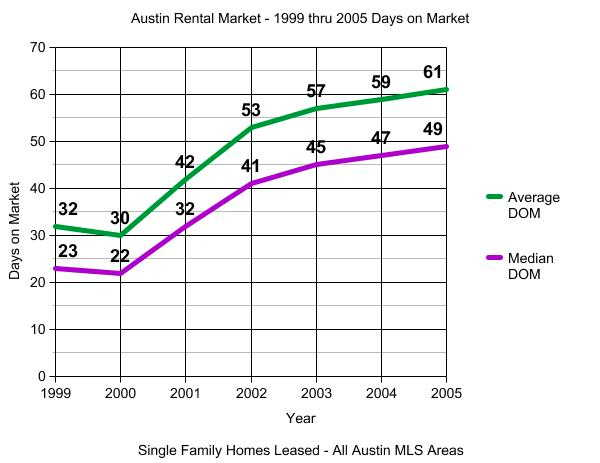 Austin Rental Market 1999 thru 2005 Average Days on Market