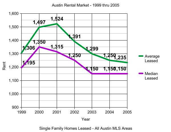 Austin Rental Market 1999 thru 2005