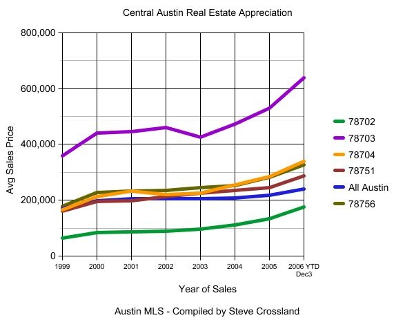 Central Austin Sales Graph