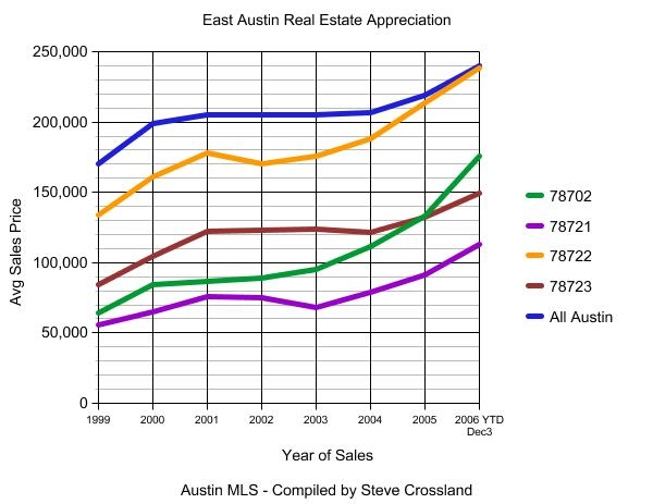 East Austin Real Estate Appreciation