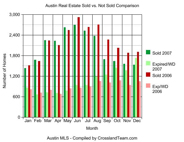 Austin Sold/Expired Chart