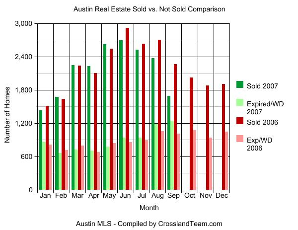 Austin Real Estate Sold vs. Expired Graph