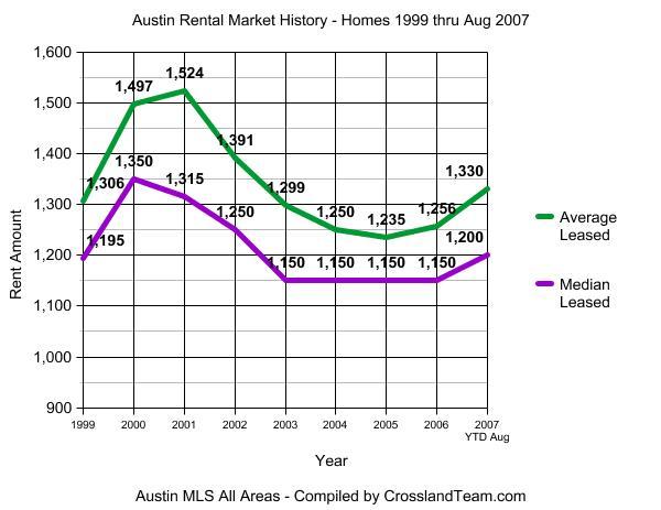 Austin Rental Market Graph