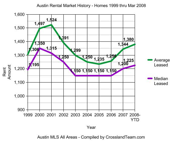 Austin Rental Market Historical Graph