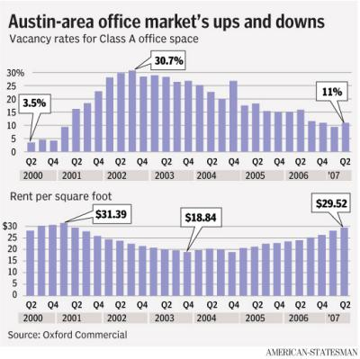 Austin Commercial Real Estate Trends