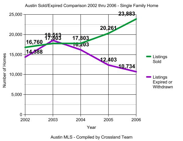 Austin Sold Expired Withdrawn Graph