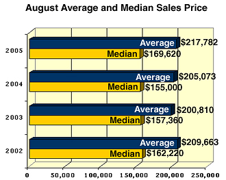Austin Real Estate Average and Median August Sales