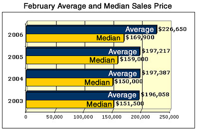 February Austin Real Estate sales graph