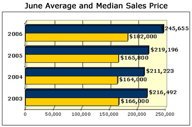 June Austin MLS Sales Graph