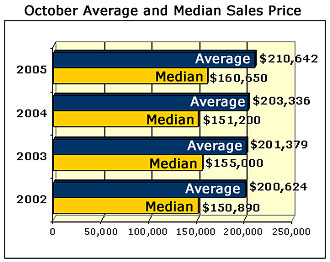 Austin Sales Graph