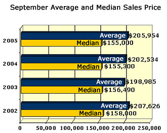 September Austin MLS Sales Stats