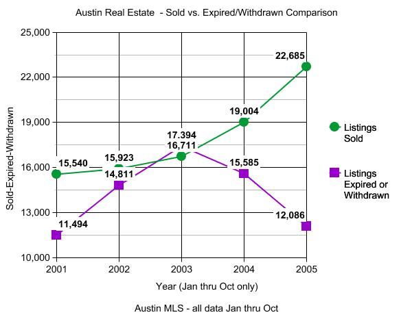 Sold-Expired-Withdrawn Graph Austin Real Estate
