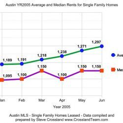 Rental Market Update August 2005