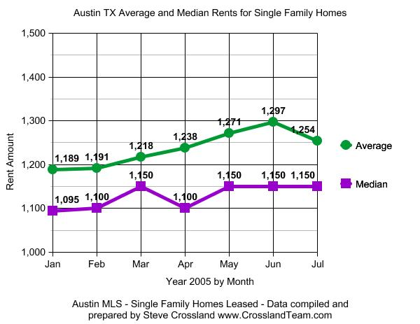 Austin Rental Market Update September 2005