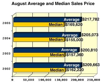 Austin Sales Market Update