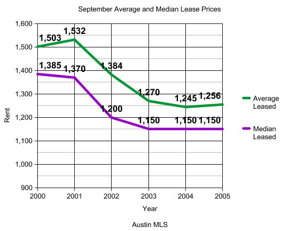 September Average and Median Lease Prices 2005