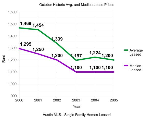 Sales and Leasing Market Update October 2005