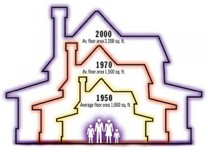 Average House Size is Growing