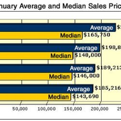 Austin MLS Sales Stats for January 2006