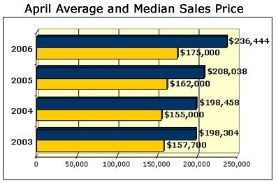 April Average and Median Sales Price