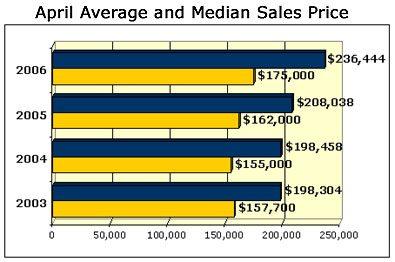 April Average and Median Sales Price
