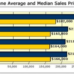 June Average and Median Sales Price