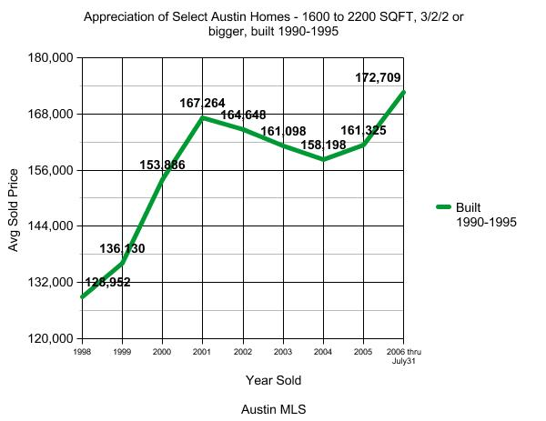 Austin Real Estate Appreciation