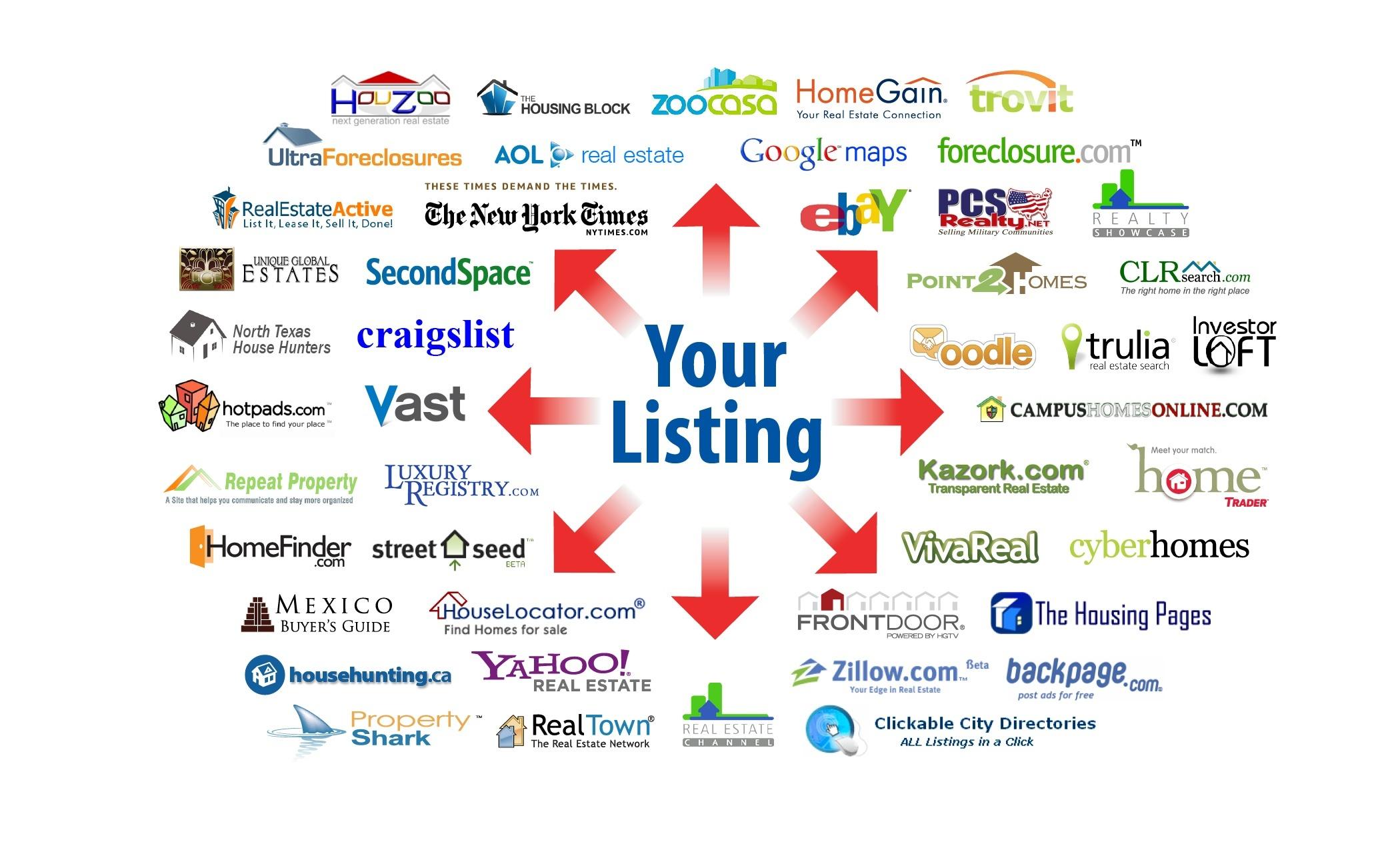 Real Estate Listing Syndication Austin