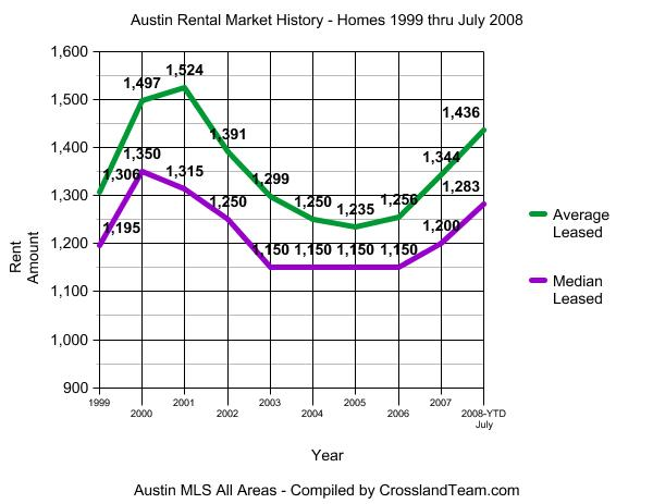 Austin Rental Market graph 1999-Jul2008