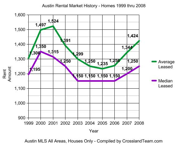 2008-ytd-rental-graph