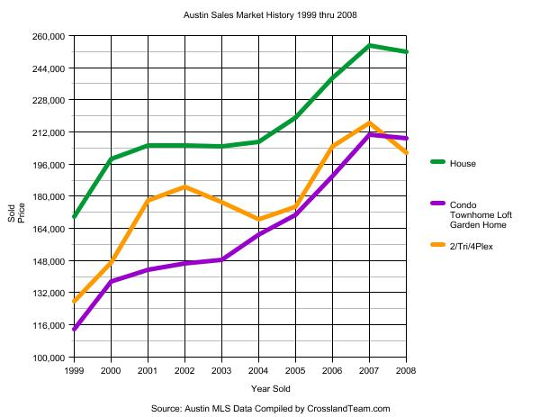 sales-graph-1999-2008