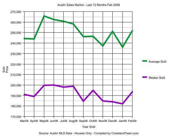 200902-last-12-months-sales-austin-tx