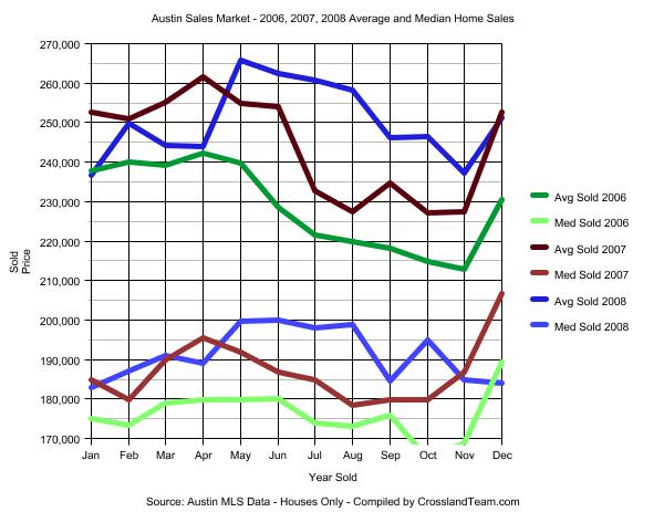 austin-real-estate-sales-2006-2008