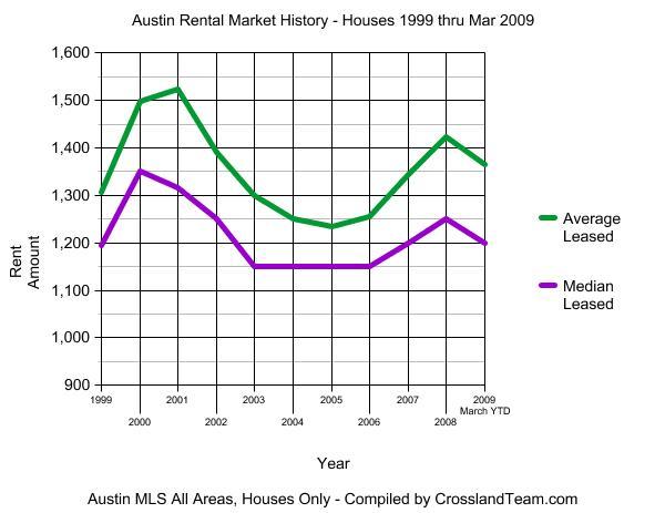 austin-rental-market-1999-200903