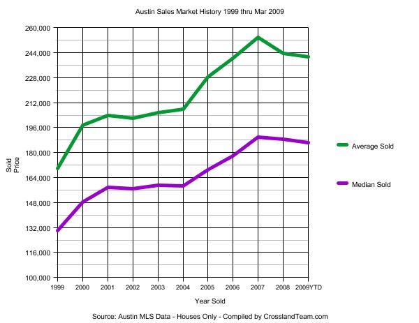 austin-sales-market-1999-200903