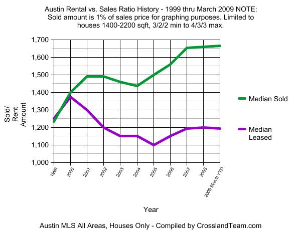 Austin Sales to Rent value ratio from 1999 to March 2009