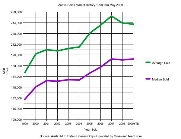Austin Sales Market Graph 1999 through May 2009