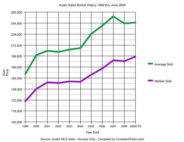 austin-sales-graph-1999-200906