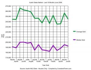 austin-sales-market-last-16-months-200906