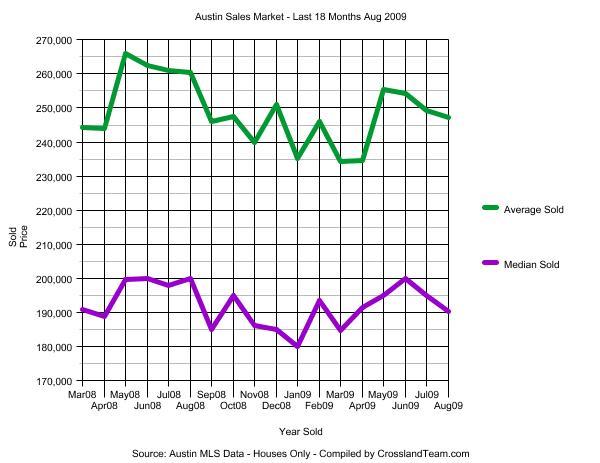 last-18-months-austin-sales